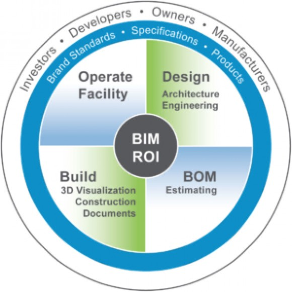 We offer BIM with ROI. Our turn-key solutions for building information modeling give you the ability to plan, estimate and execute BIM with precision. Results Guaranteed…Literally Guaranteed®.