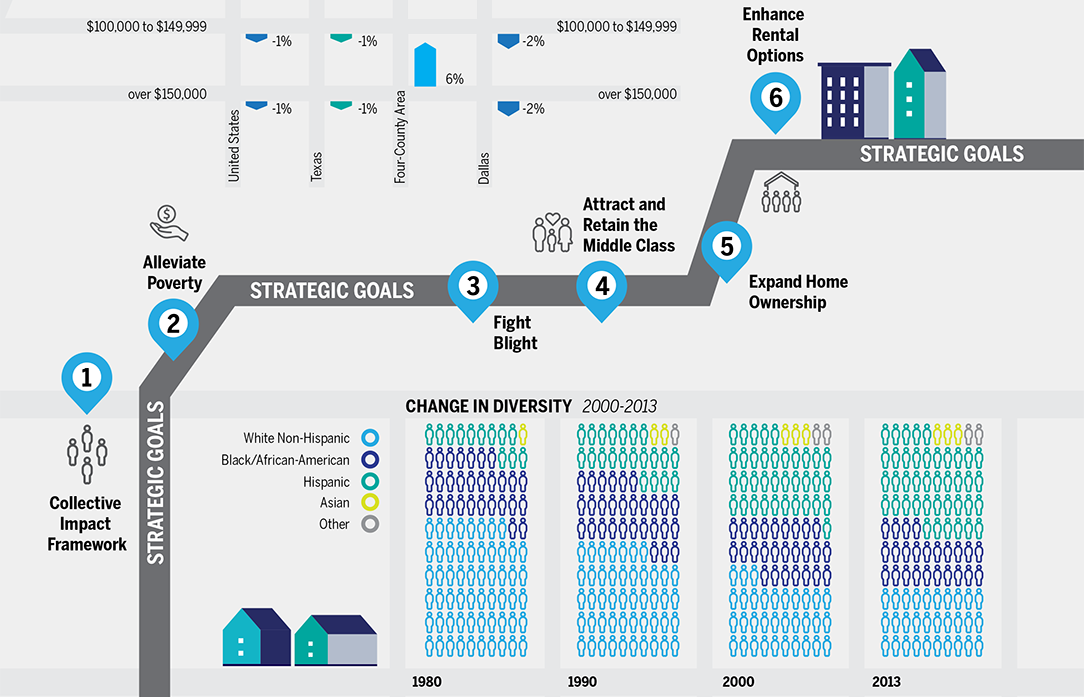 Neighborhood Plus: A Strategy Towards Equity for the